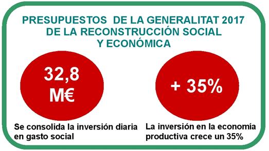 32,8 M€ al día en gasto social